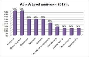 Най-високата оценка в дипломата за средно образование A Level е A*.